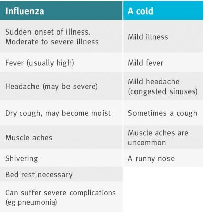 Cold, Flu, Pharmacy